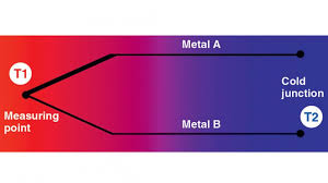 Thermocouple Range Chart Six Common Causes For Thermocouple Temperature Measurement