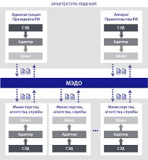 Межведомственный электронный документооборот в системе  Архитектура МЭДО