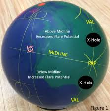 Bowling Ball Flare Chart Pin By Robbie Stull Bosstull On Bowling Ball Drilling And