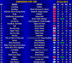 August 2013 Music Charts 2013 Charts Canadian Music Blog