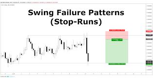 Swing Failure Patterns Stop Runs White Wolf Trader Medium