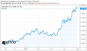 Kitco Base Metals Prices Charts Gold And Silver Prices Get Slammed Is It Over Kitco News