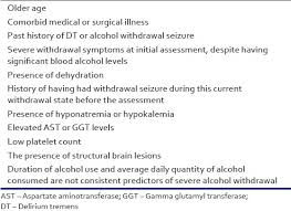 Clinical Management Of Alcohol Withdrawal A Systematic Review