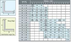 Angle Iron Weight Chart In Kg Pngline
