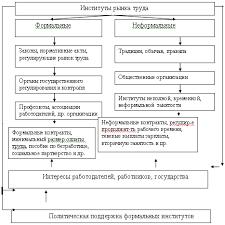Анализ рынка труда РФ Курсовая работа В структуре институтов рынка труда различают формальные и неформальные институты регламентирующие взаимодействие индивидов и групп в социально трудовой