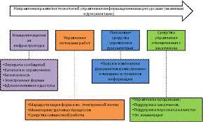 Информационные ресурсы органов местного самоуправления как объект  Рисунок 5 Направления развития технологий управления документами и знаниями