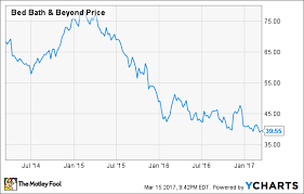 Why Bed Bath Beyond Inc Is A Value Trap The Motley Fool