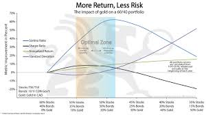 Gold Rate Of Return Chart More Return Less Risk Bullionbuzz Chart Of The Week Bmg