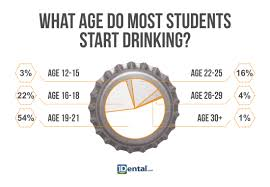 1dental To About Have Drinking Blog College Say What Students