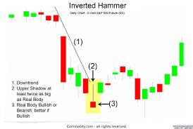 Inverted Hammer Candlestick Chart Pattern