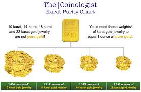 Gold Kt Conversion Chart Karat Purity Chart The Coinologist