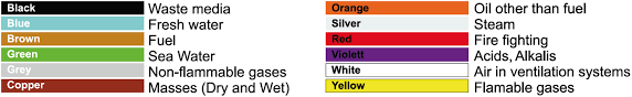 Pipe Color Chart Copper Pipe Color Code Metal Color Code Chart Copper Pipe
