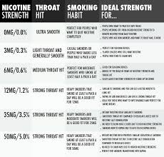 Ohm To Watt Chart How To Choose The Right Nicotine Strength For Vaping E Juice
