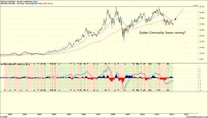 Bhp Group Limited Asx Bhp Weekly Chart Page 1