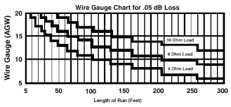 Speaker Wire Length Chart General Audio Faq