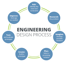 Edp Chart Engineering Design Process Welcome To Mr Fleming Science