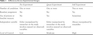 Experimental Vs Quasi Experimental Design Sage Reference Quasi Experimental Design