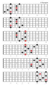 C7 Arpeggio Patterns And Fretboard Diagrams For Guitar