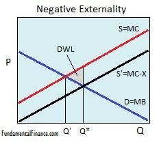 Negative Externality Graph Negative Externality Economics