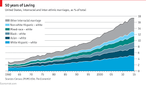 Interracial marriage united states