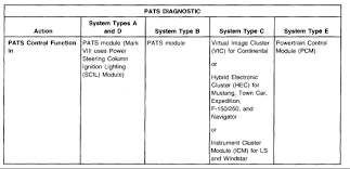 Ford Pats Chart I Have A 99 Windstar That I Have Replaced The 3 8l Original