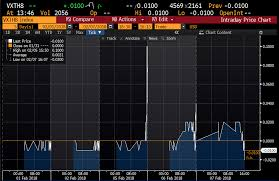 Inverse Volatility Products Almost Worked Bloomberg