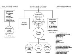 Compliance Department Organizational Chart Csus Compliance Related Organizational Structure As