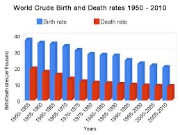 World Total Fertility Rate Declines