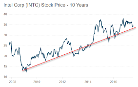 Intel 10 Year Stock Chart Intel Is A Solid Buy At Current Levels Intel Corporation