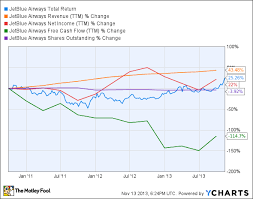 Jetblue Chart Is Jetblue Airways Destined For Greatness The Motley Fool