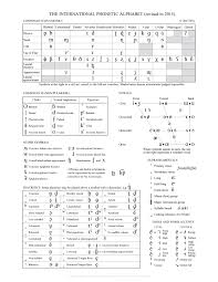 Spelling Alphabet Chart International Phonetic Alphabet Definition Uses Chart