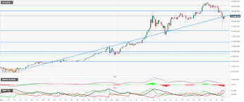 Bch Usd Btc Usd Price Prediction Bitcoincash Testing