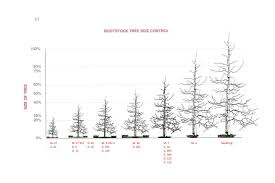Tree Root Size Chart Varieties And Pollination Bc Tree Fruit Production Guide