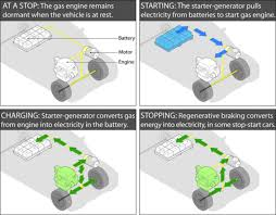 stop start primer not all systems are created equal an example of a heavy stop start system as found in the gm