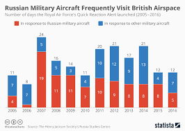 Chart Russian Military Aircraft Frequently Visit British