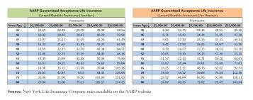 Aarp Life Insurance Burial Insurance Insider