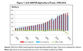 Nafta Vs Usmca Comparison Chart Weekend In Buenos Aires Usmca Signed And China Has Agreed