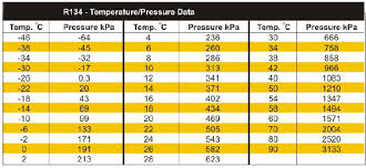 R134a Suction And Discharge Pressure Chart 74 Abundant R134a Static Pressure Chart