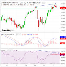 Tsx Futures Chart Chart Of The Day How To Trade Canadas S P Tsx Momentum