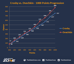 Nhl Player Comparison Chart Comparing The 1000 Points Of Sidney Crosby And Alex Ovechkin