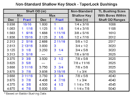 Die Shaft Size Chart Cosmo Fit Shafts