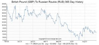 Ruble To Gbp Exchange Rate Inlewohnstin Gq