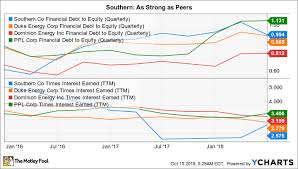 Better High Yield Dividend Stock Ppl Corp Vs The Southern