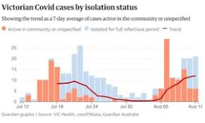 Maybe you would like to learn more about one of these? Victoria Covid Lockdown Restrictions Latest Update To Melbourne Curfew And Regional Vic Coronavirus Rules Explained Victoria The Guardian