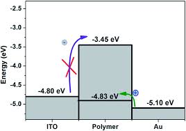 organic memory effect from donor acceptor polymers based on 7 9 energy level diagram of au pibt bdt ito device