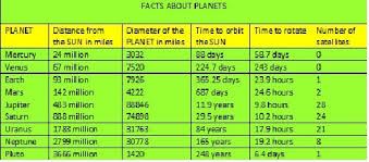 Facts About Planets Aerospace And Astronautics