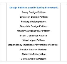 Programming Design Patterns Interesting Design Patterns Used In Spring Framework