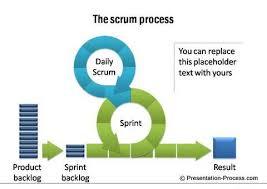 Scrum Process Powerpoint Powerpoint Charts Diagram