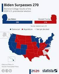 Chart: Biden Surpasses 270