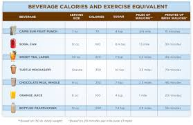 Make Every Calorie Count Our Healthy Lives
